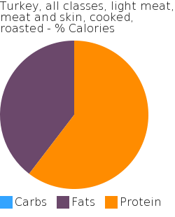Turkey, all classes, light meat, meat and skin, cooked, roasted macronutrient pie chart
