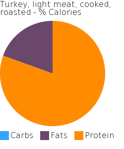 Turkey, light meat, cooked, roasted macronutrient pie chart