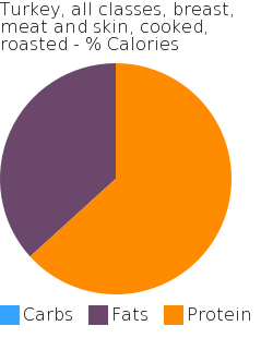 Turkey, all classes, breast, meat and skin, cooked, roasted macronutrient pie chart