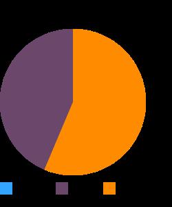 Turkey, all classes, leg, meat and skin, raw macronutrient pie chart