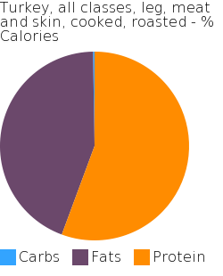 Turkey, all classes, leg, meat and skin, cooked, roasted macronutrient pie chart