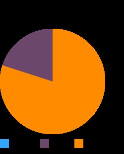 Turkey, fryer-roasters, breast, meat and skin, raw macronutrient pie chart