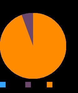 Turkey, fryer-roasters, breast, meat only, raw macronutrient pie chart