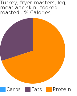 Turkey, fryer-roasters, leg, meat and skin, cooked, roasted macronutrient pie chart