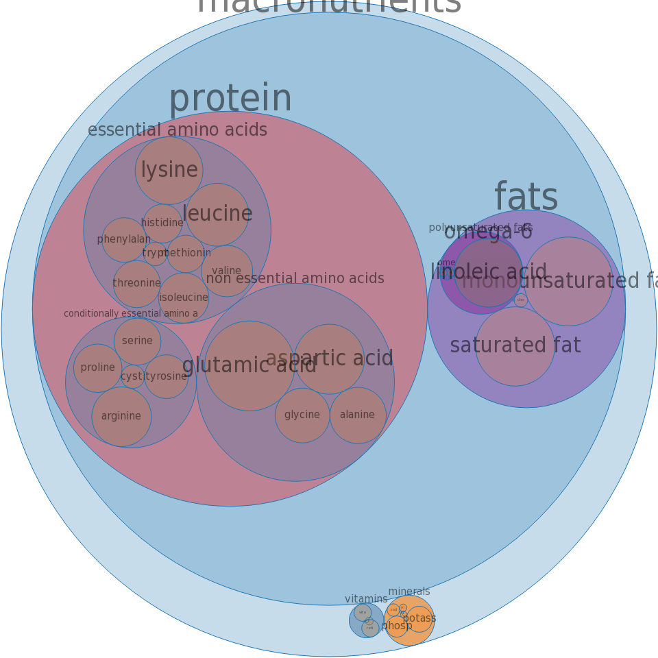 Turkey, young hen, meat and skin and giblets and neck, raw -all nutrients by relative proportion - including vitamins and minerals