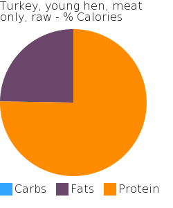 Turkey, young hen, meat only, raw macronutrient pie chart