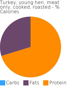 Turkey, young hen, meat only, cooked, roasted macronutrient pie chart