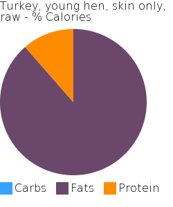 Turkey, young hen, skin only, raw macronutrient pie chart