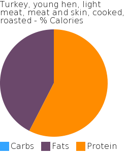 Turkey, young hen, light meat, meat and skin, cooked, roasted macronutrient pie chart