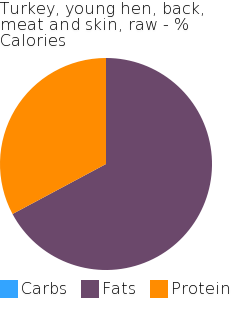 Turkey, young hen, back, meat and skin, raw macronutrient pie chart