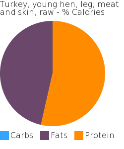 Turkey, young hen, leg, meat and skin, raw macronutrient pie chart