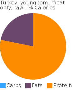 Turkey, young tom, meat only, raw macronutrient pie chart