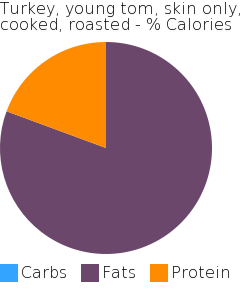 Turkey, young tom, skin only, cooked, roasted macronutrient pie chart