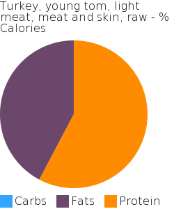 Turkey, young tom, light meat, meat and skin, raw macronutrient pie chart