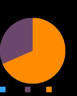 Turkey, young tom, dark meat, meat only, raw macronutrient pie chart