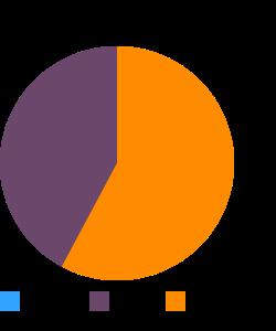 Turkey, young tom, leg, meat and skin, raw macronutrient pie chart