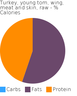 Turkey, young tom, wing, meat and skin, raw macronutrient pie chart