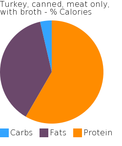 Turkey, canned, meat only, with broth macronutrient pie chart
