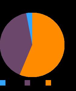 Turkey, diced, light and dark meat, seasoned macronutrient pie chart