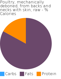 Poultry, mechanically deboned, from backs and necks with skin, raw macronutrient pie chart