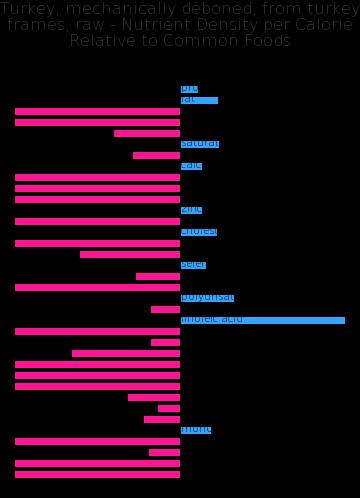 Turkey, mechanically deboned, from turkey frames, raw nutrient composition bar chart