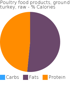Poultry food products, ground turkey, raw macronutrient pie chart