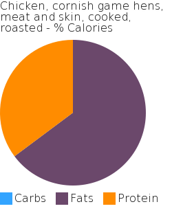 Chicken, cornish game hens, meat and skin, cooked, roasted macronutrient pie chart