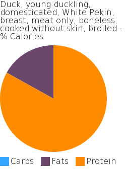Duck, young duckling, domesticated, White Pekin, breast, meat only, boneless, cooked without skin, broiled macronutrient pie chart