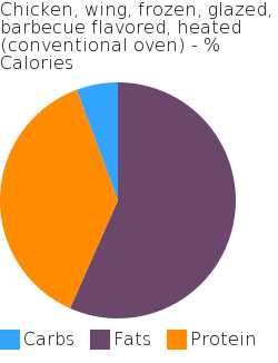 Chicken, wing, frozen, glazed, barbecue flavored, heated (conventional oven) macronutrient pie chart