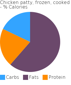 Chicken patty, frozen, cooked macronutrient pie chart