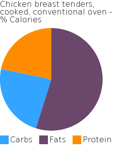Chicken breast tenders, cooked, conventional oven macronutrient pie chart