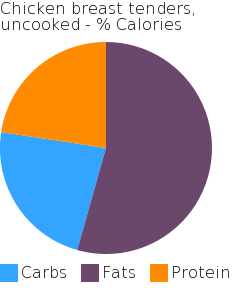 Chicken breast tenders, uncooked macronutrient pie chart