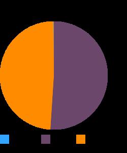 Chicken, ground, raw macronutrient pie chart