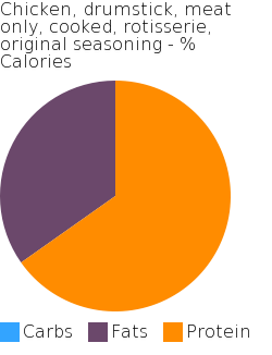Chicken, drumstick, meat only, cooked, rotisserie, original seasoning macronutrient pie chart