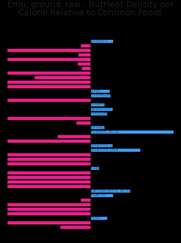 Emu, ground, raw nutrient composition bar chart