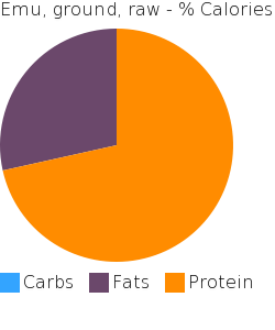 Emu, ground, raw macronutrient pie chart