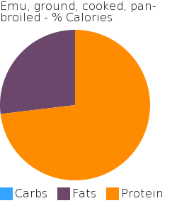 Emu, ground, cooked, pan-broiled macronutrient pie chart