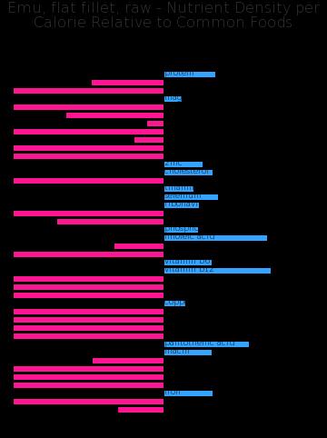 Emu, flat fillet, raw nutrient composition bar chart