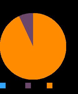 Emu, flat fillet, raw macronutrient pie chart