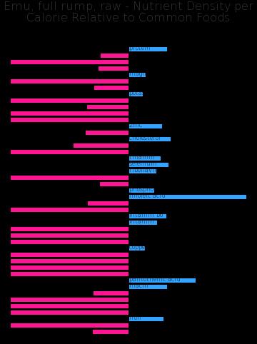 Emu, full rump, raw nutrient composition bar chart