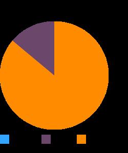 Emu, full rump, raw macronutrient pie chart