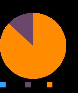 Emu, inside drum, raw macronutrient pie chart