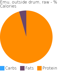 Emu, outside drum, raw macronutrient pie chart