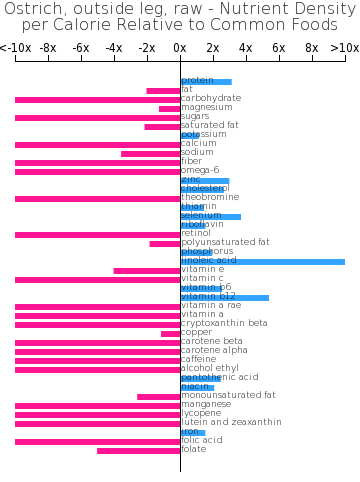 Ostrich, outside leg, raw nutrient composition bar chart