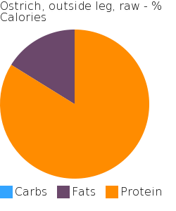 Ostrich, outside leg, raw macronutrient pie chart