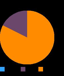 Ostrich, outside strip, raw macronutrient pie chart