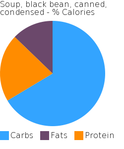 Soup, black bean, canned, condensed macronutrient pie chart