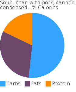 Soup, bean with pork, canned, condensed macronutrient pie chart