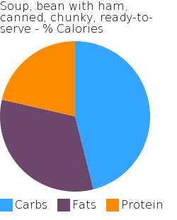 Soup, bean with ham, canned, chunky, ready-to-serve macronutrient pie chart