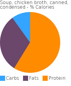 Soup, chicken broth, canned, condensed macronutrient pie chart